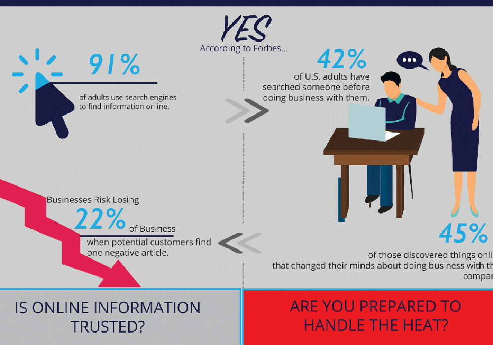 Have you seen your online reputation? Get to know how you look online before it's too late.